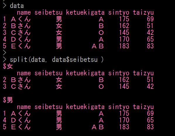 Rでデータフレームを部分抽出する