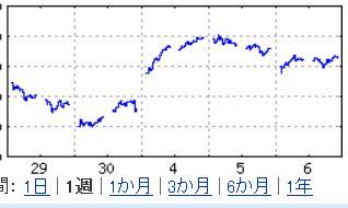 フラクタル株価