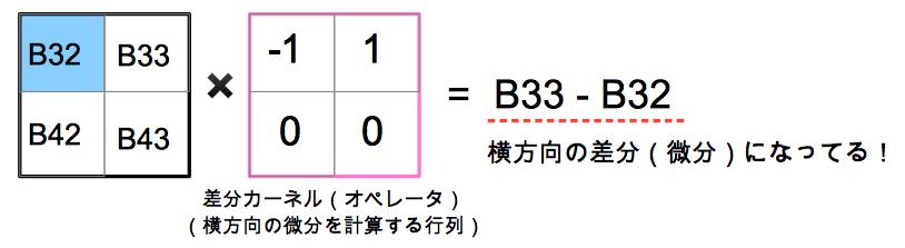 横方向の差分カーネルの具体例