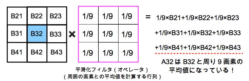 平滑化フィルタの具体例