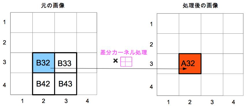 差分カーネル処理の概念図