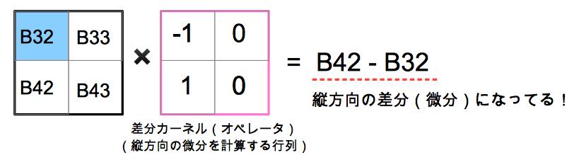 縦方向の差分カーネルの具体例